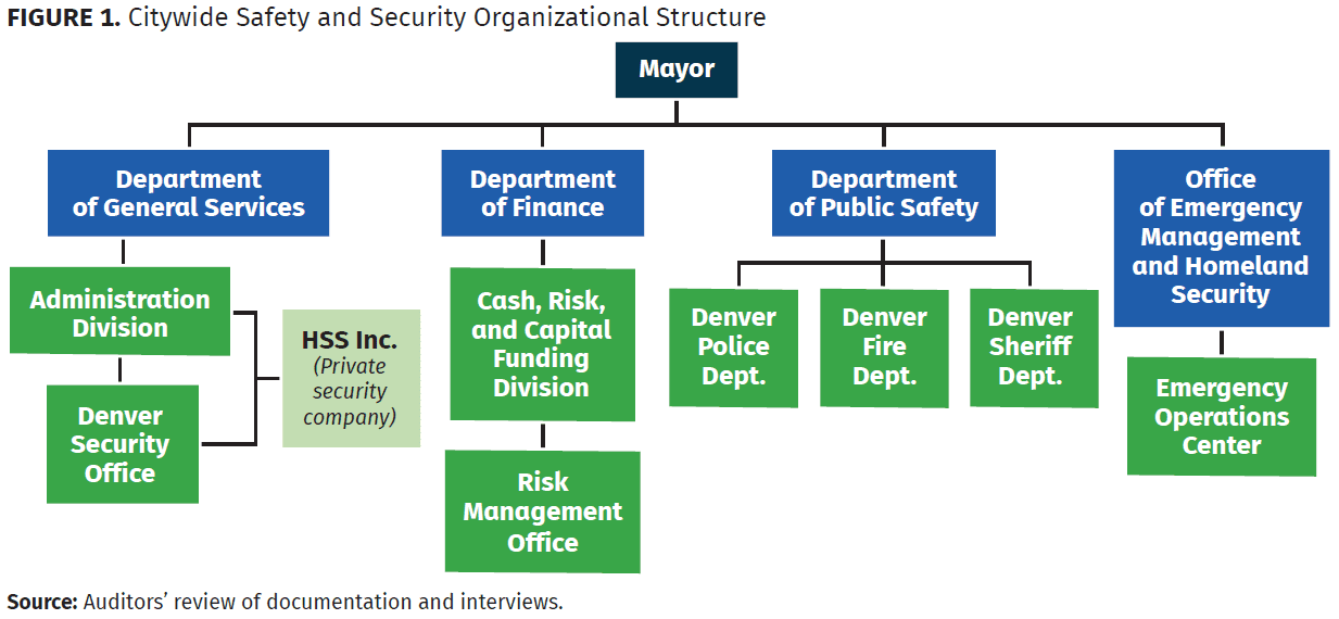 citywide safety and security organizational structure