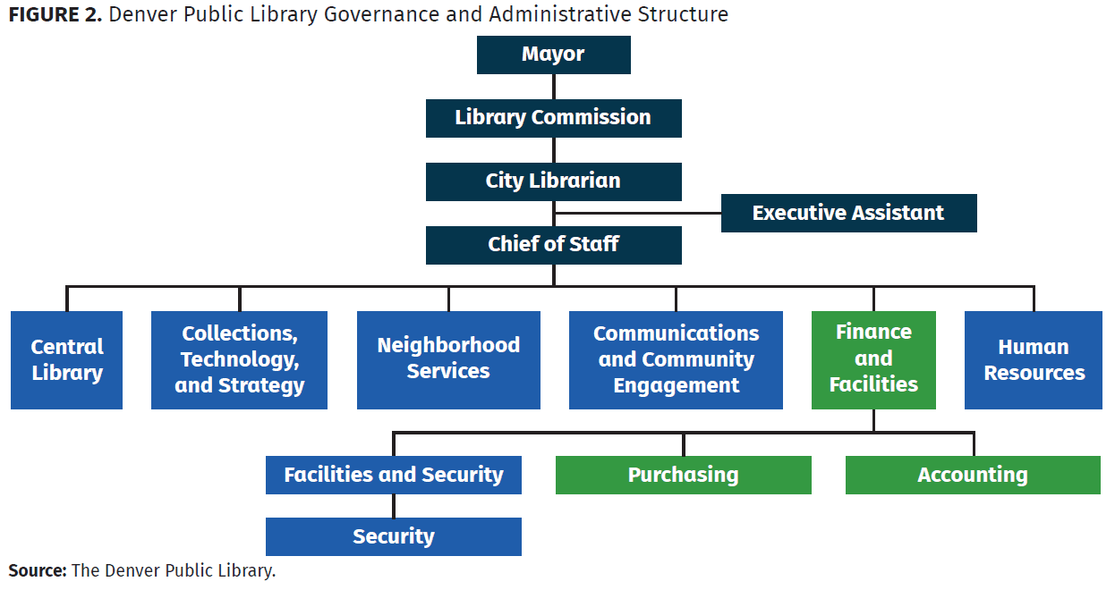 denver public library governance and administrative structure