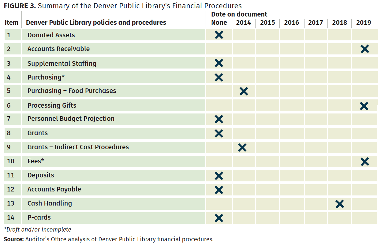 summary of the denver public library's financial procedures