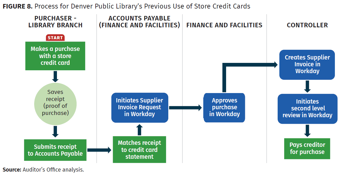 process fo denver public library's previous use of store credit cards