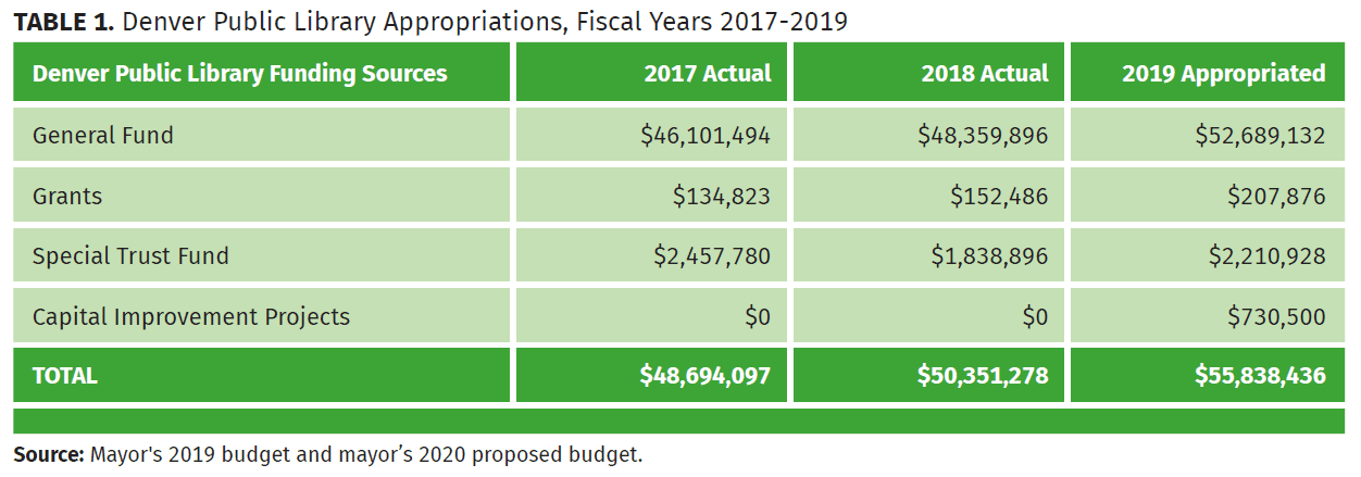 denver public library appropriations, fiscal years 2017-2019
