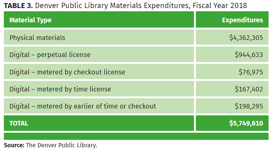 denver public library materials expenditures, fiscal year 2018