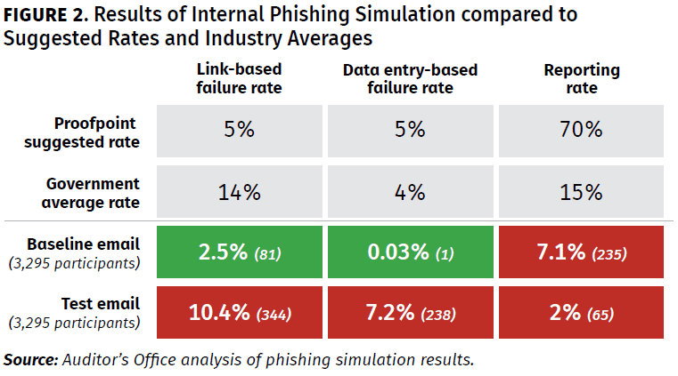 Figure 2 - Results of Internal Phishing Simulation Compared to Suggested Rates and Industry Averages