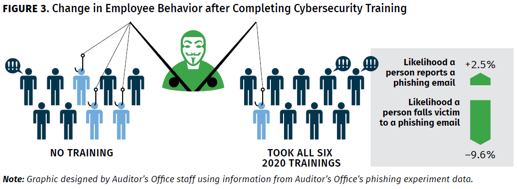 Figure 3 - Change in Employee Behavior after Completing Cybersecurity Training