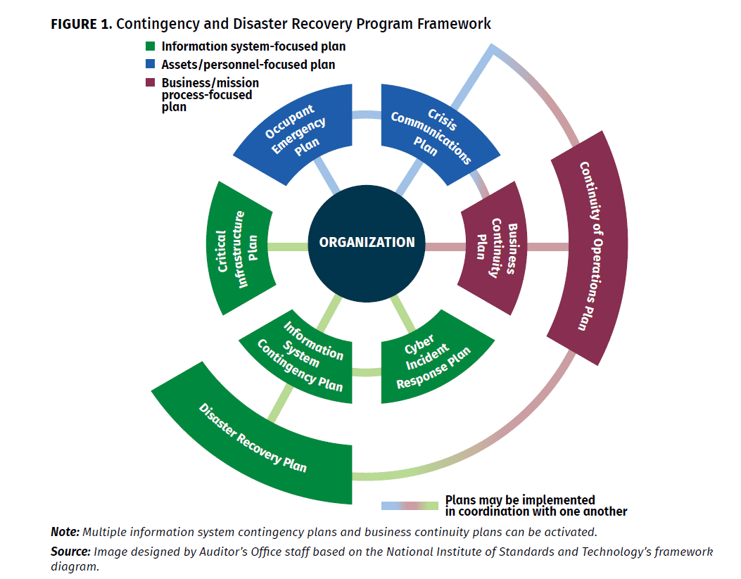 Contingency and Disaster Recovery Program Framework