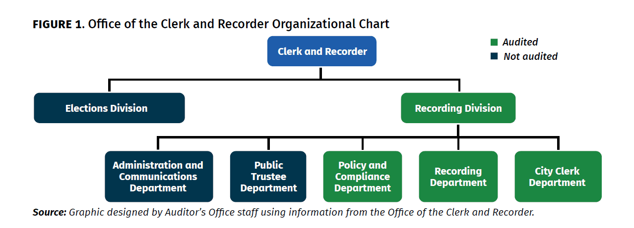 Office of the Clerk and Recorder Organizational Chart
