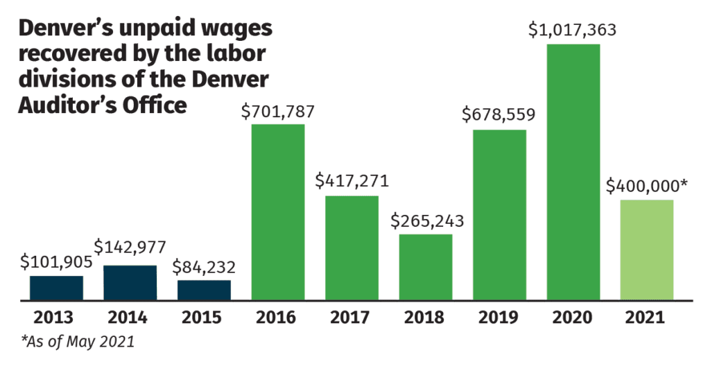 Chart with unpaid wages recovered by Denver Labor since 2013.