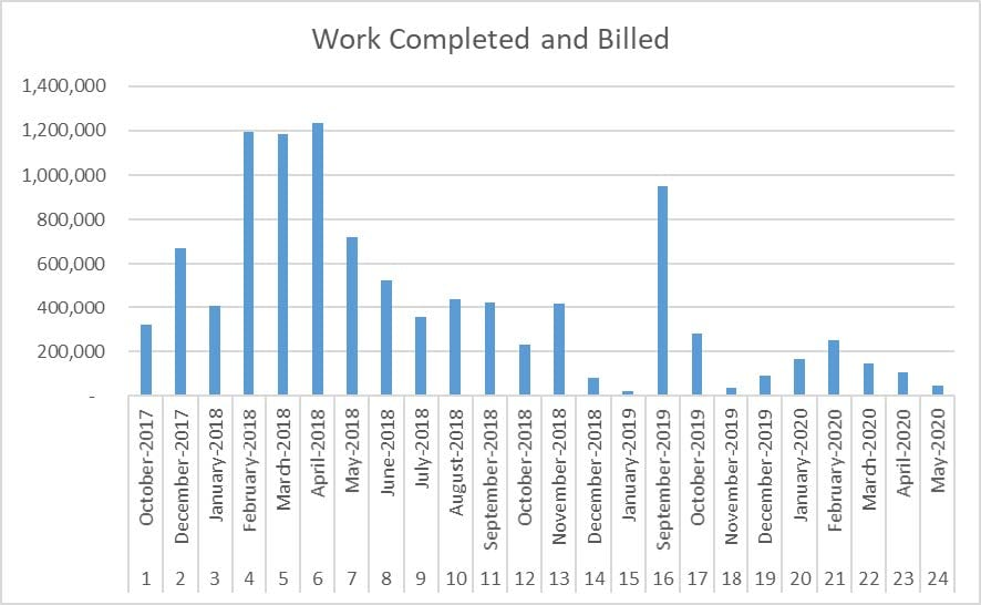 amount of work completed and billed in each application for payment,